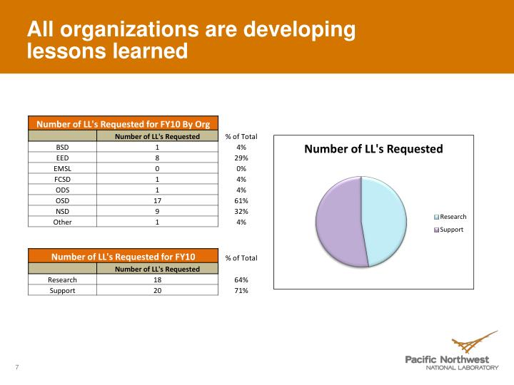 All organizations are developing