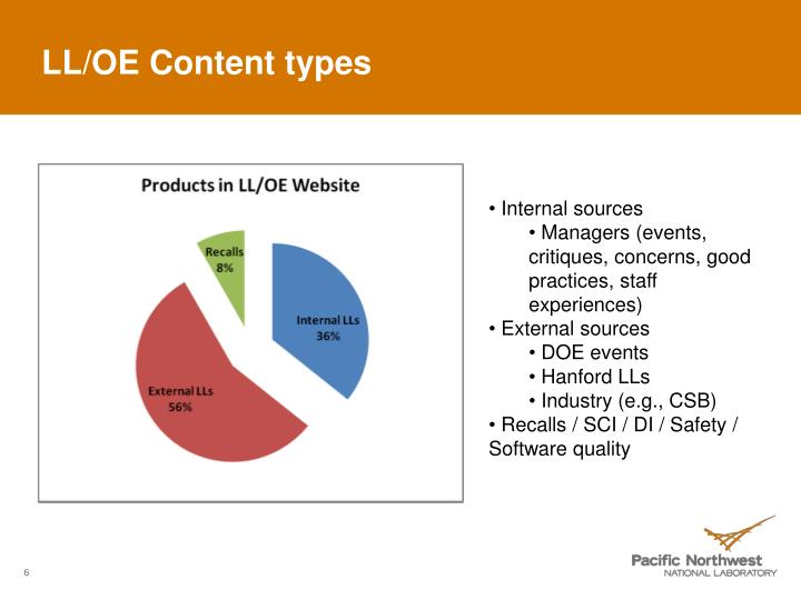 LL/OE Content types