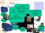 grid scenario