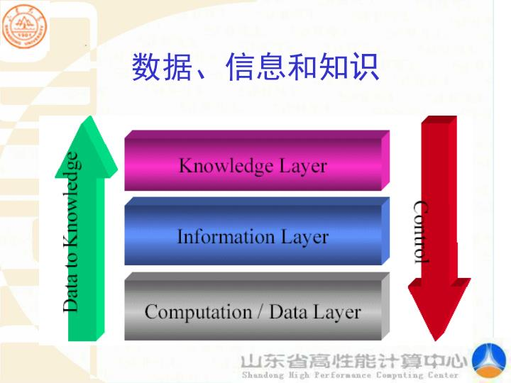 数据、信息和知识