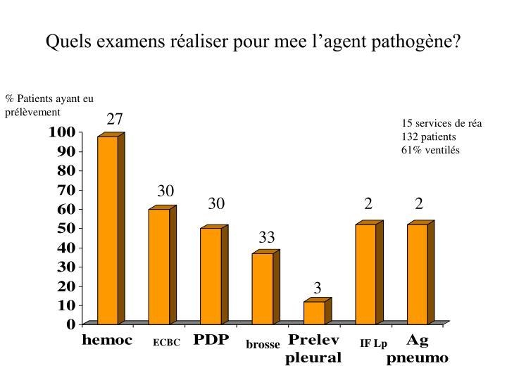 Quels examens raliser pour mee lagent pathogne?