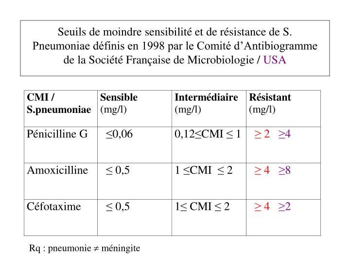 Seuils de moindre sensibilit et de rsistance de S. Pneumoniae dfinis en 1998 par le Comit dAntibiogramme de la Socit Franaise de Microbiologie /