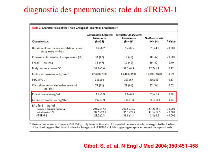 diagnostic des pneumonies: role du sTREM-1
