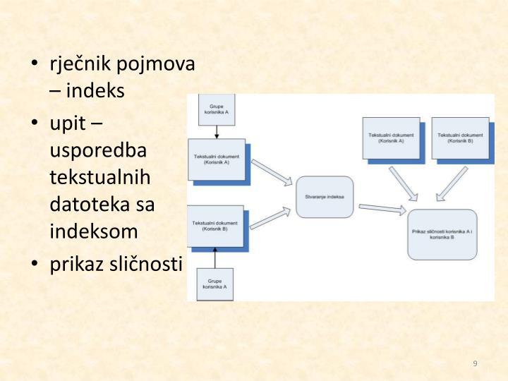 rječnik pojmova – indeks