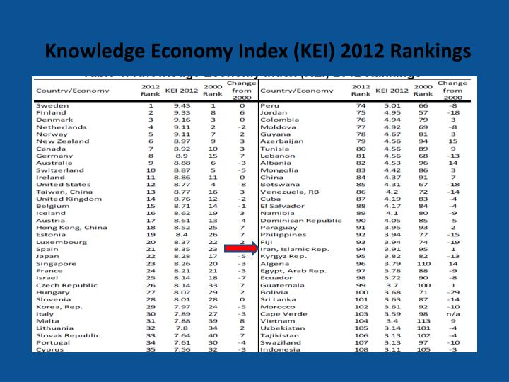 Knowledge Economy Index (KEI) 2012