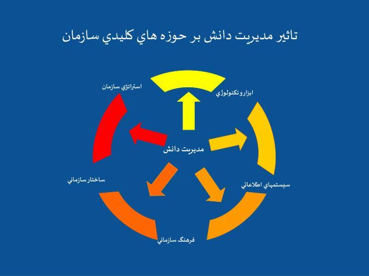 استراتژي سازمان