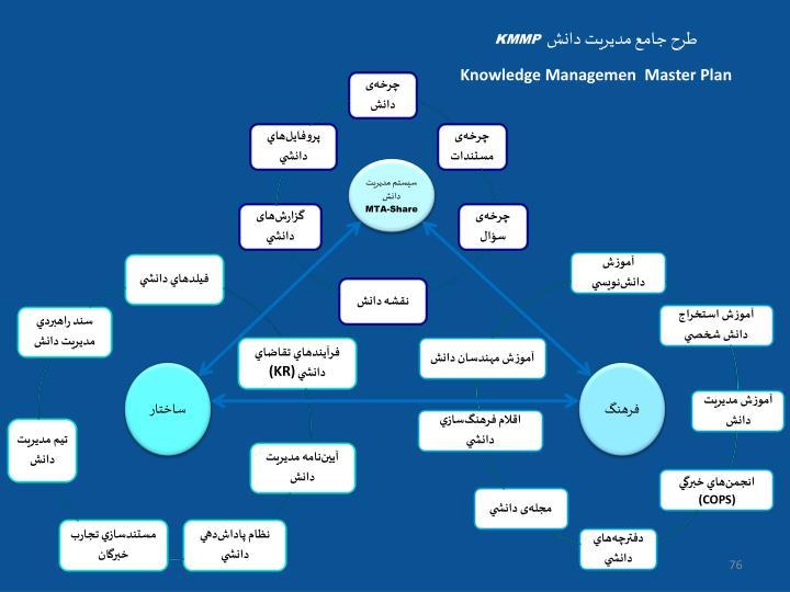 طرح جامع مدیریت دانش