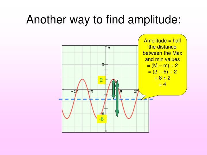 Another way to find amplitude: