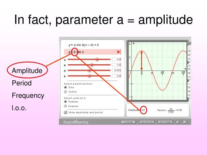 In fact, parameter a = amplitude
