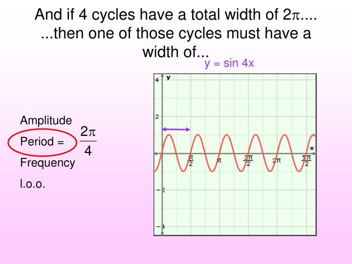 And if 4 cycles have a total width of 2