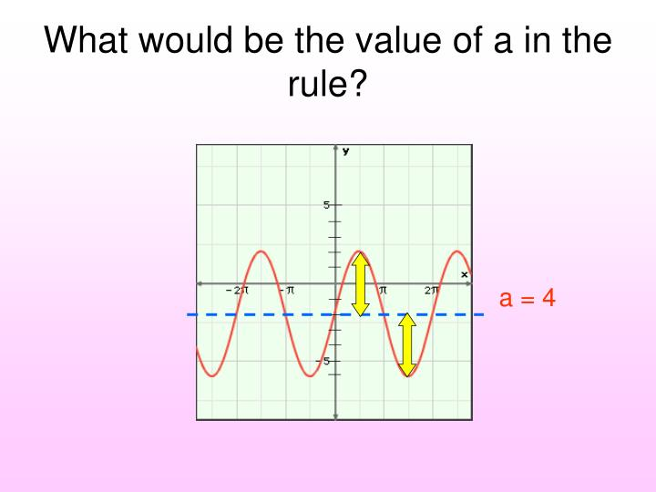 What would be the value of a in the rule?