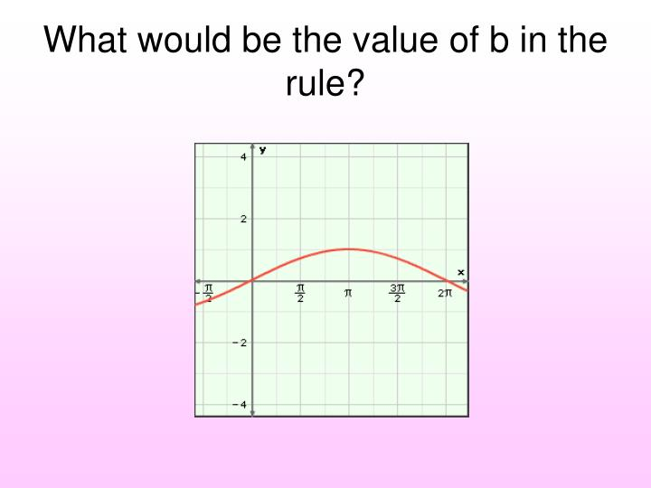 What would be the value of b in the rule?