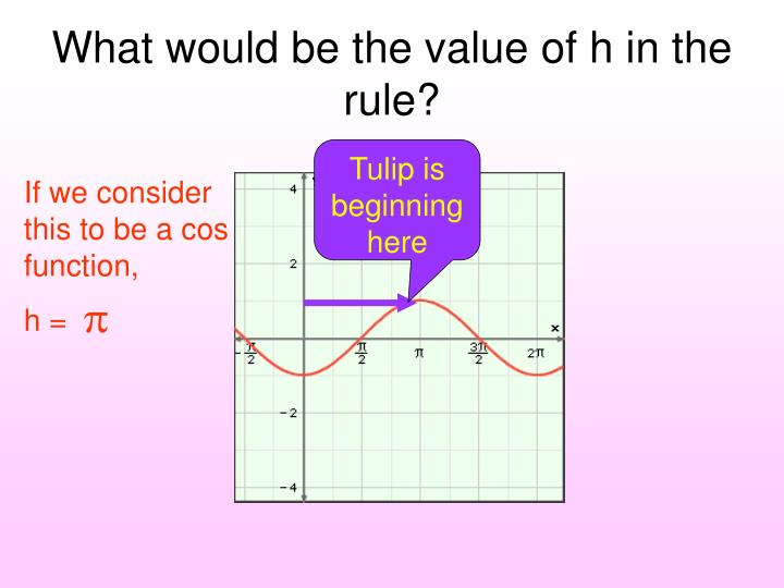 What would be the value of h in the rule?