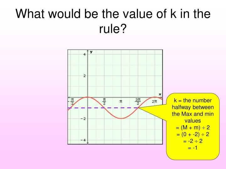 What would be the value of k in the rule?