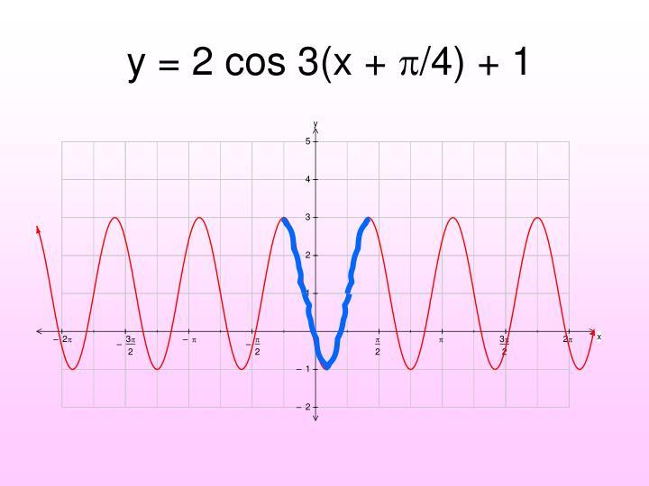 y = 2 cos 3(x +