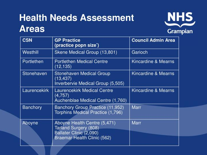 Health Needs Assessment Areas