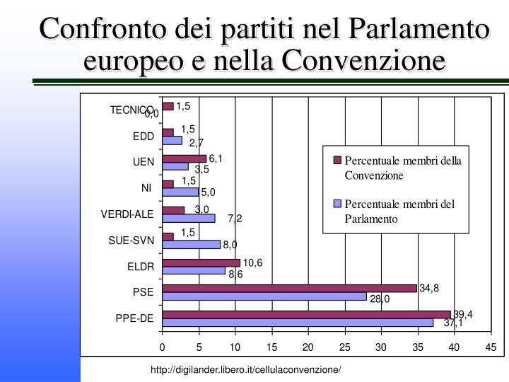 Confronto dei partiti nel Parlamento europeo e nella Convenzione