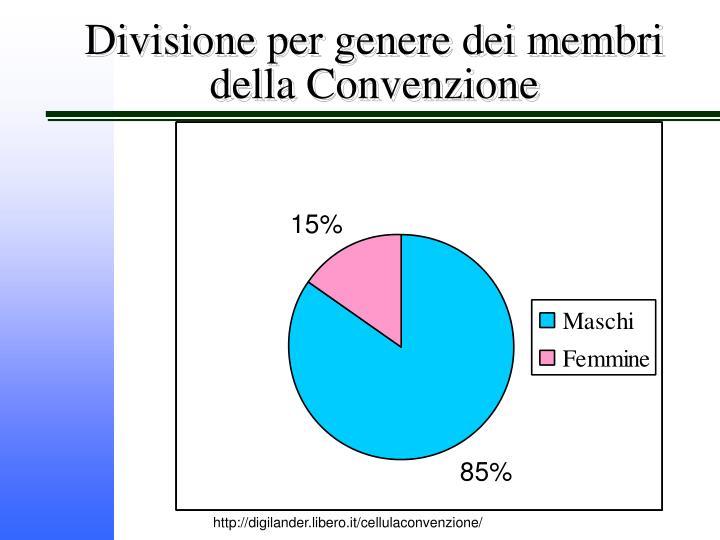 Divisione per genere dei membri della Convenzione