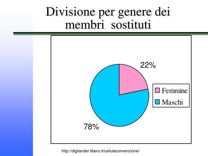 Divisione per genere dei