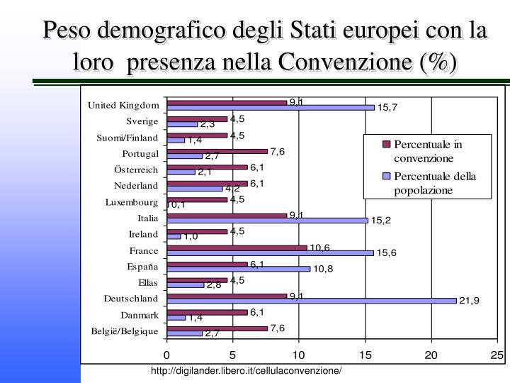 Peso demografico degli Stati europei con la loro  presenza nella Convenzione (%)
