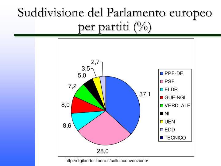 Suddivisione del Parlamento europeo per partiti (%)