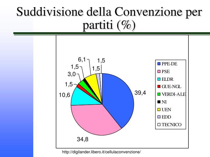 Suddivisione della Convenzione per partiti (%)