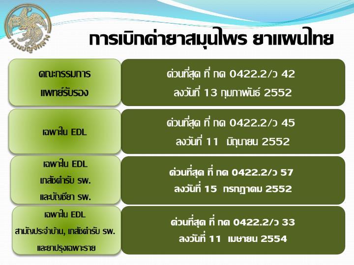 การเบิกค่ายาสมุนไพร ยาแผนไทย
