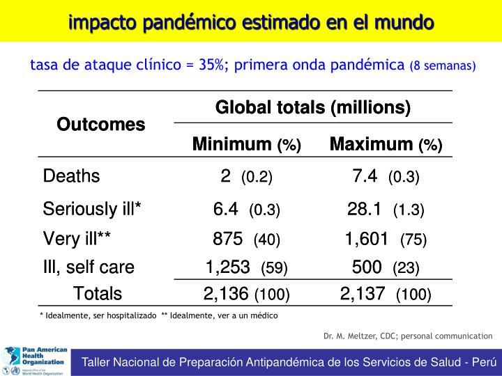 tasa de ataque clínico = 35%; primera onda pandémica