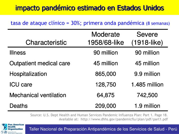 impacto pandémico estimado en Estados Unidos