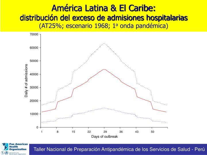 América Latina & El Caribe: