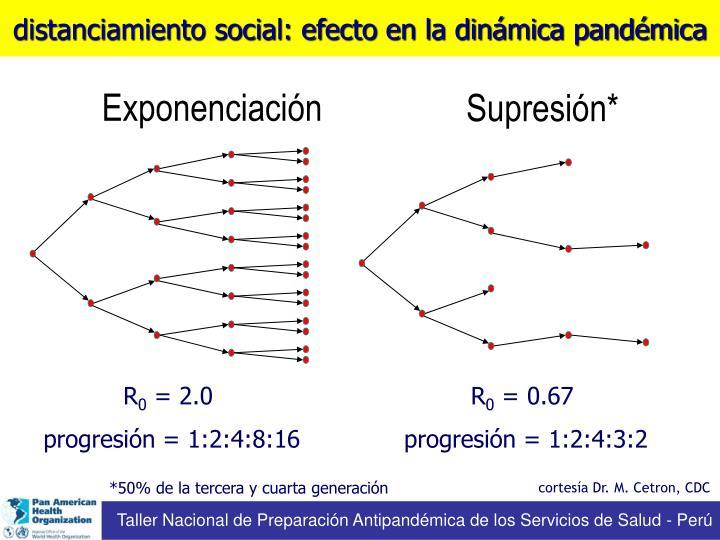 distanciamiento social: efecto en la dinámica pandémica