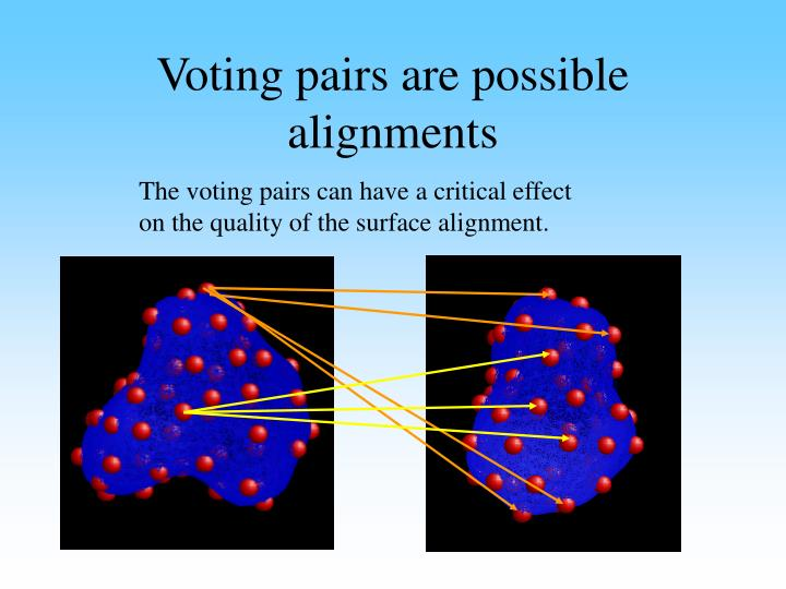 Voting pairs are possible alignments