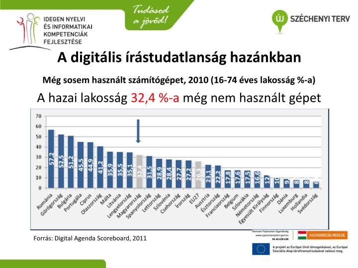 A digitális írástudatlanság hazánkban