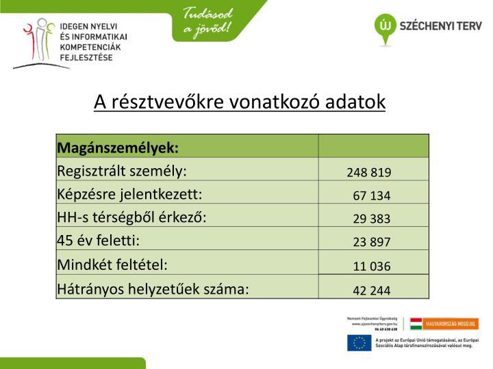 A résztvevőkre vonatkozó adatok