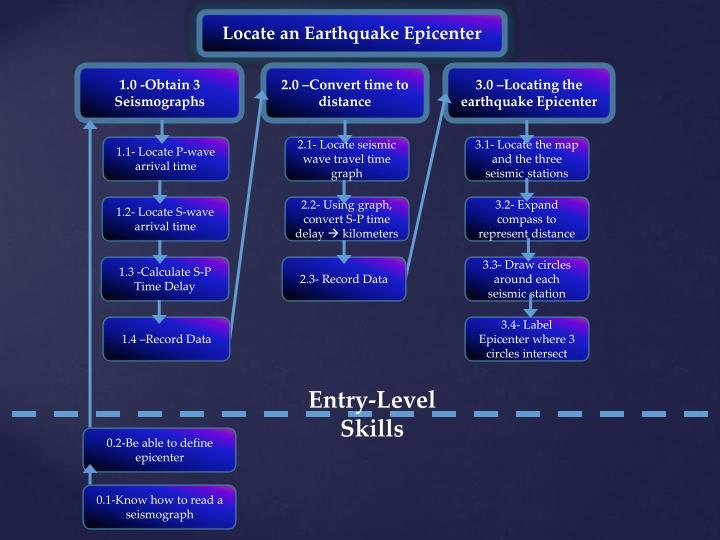 Locate an Earthquake Epicenter