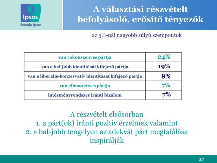 A választási részvételt befolyásoló, erősítő tényezők