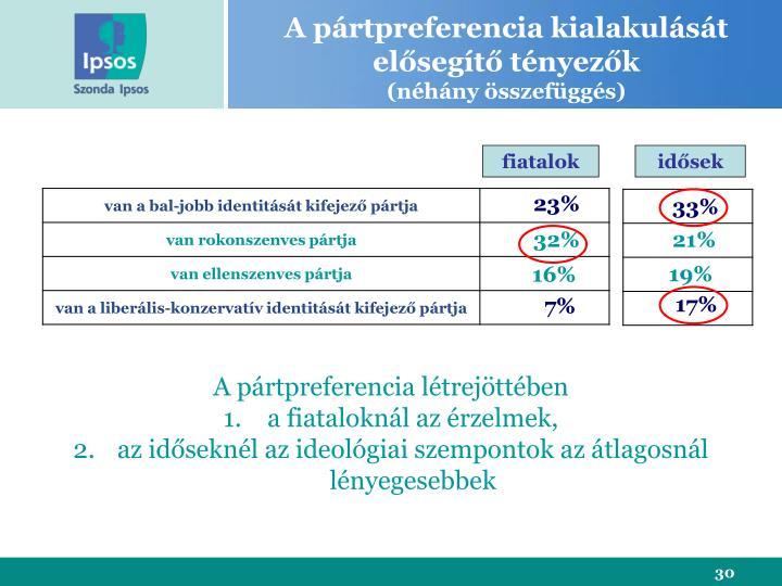 A pártpreferencia kialakulását elősegítő tényezők