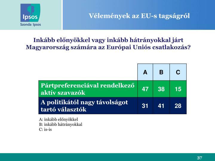 Vélemények az EU-s tagságról