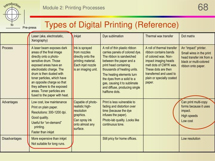 Types of Digital