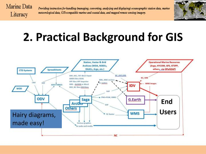 2. Practical Background for GIS