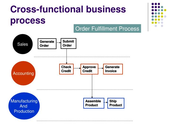Cross-functional business process