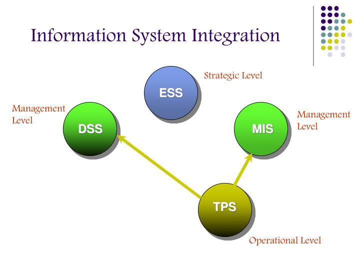 Information System Integration