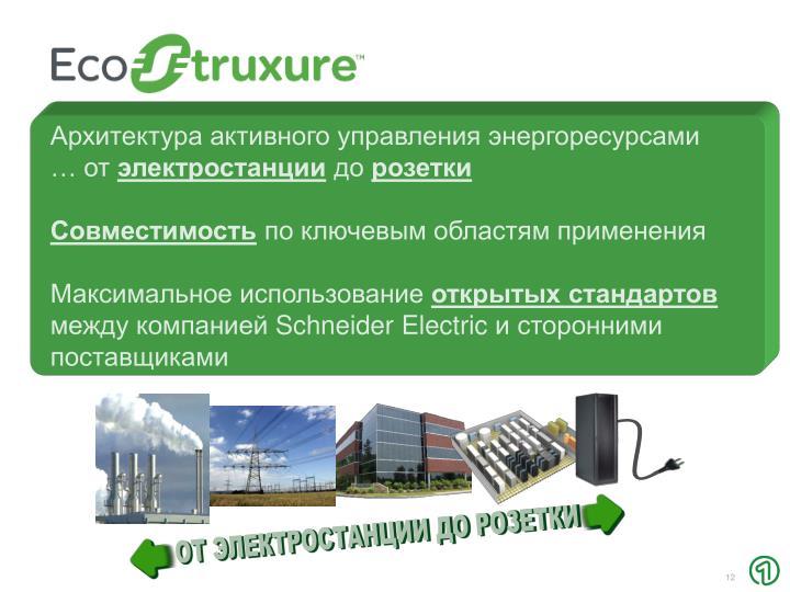 Архитектура активного управления энергоресурсами
