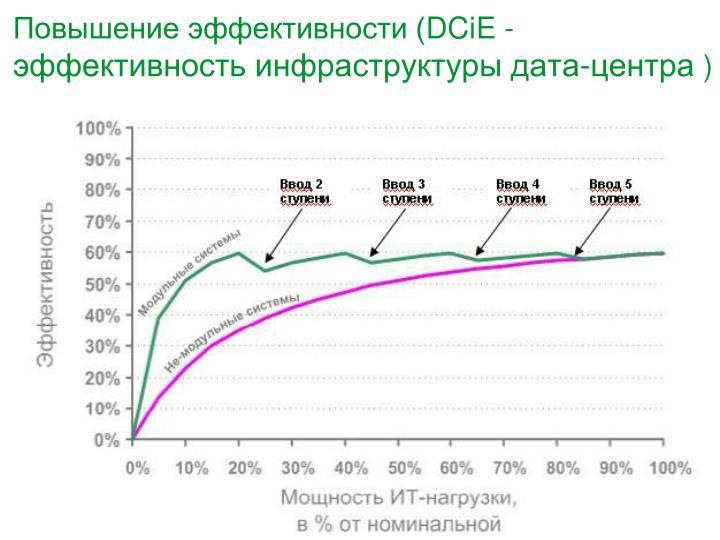 Повышение эффективности (