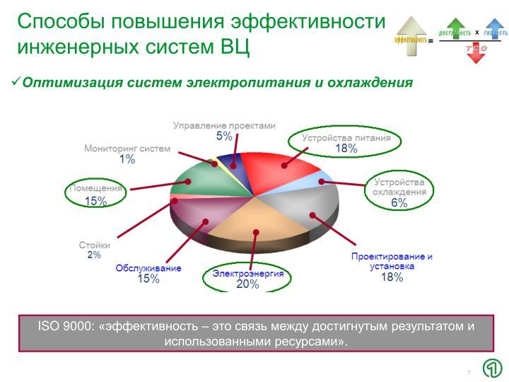 Способы повышения эффективности инженерных систем ВЦ