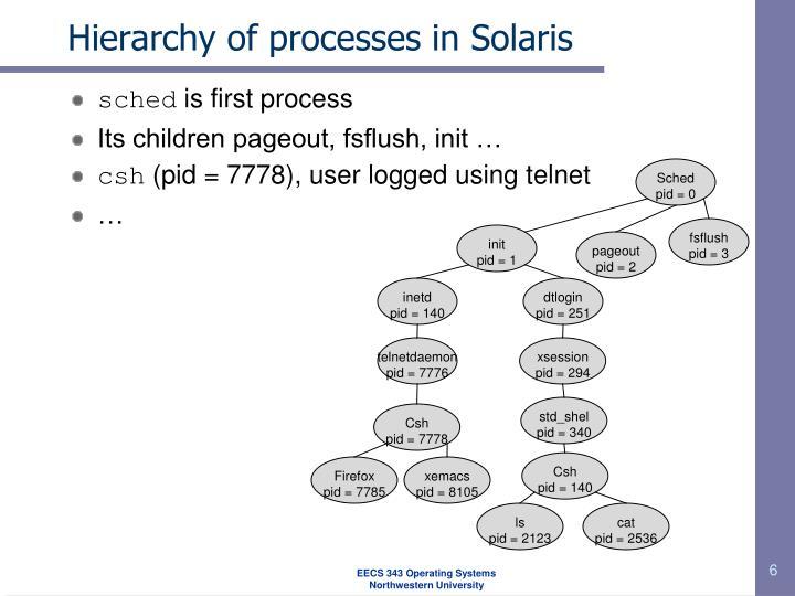 Hierarchy of processes in Solaris