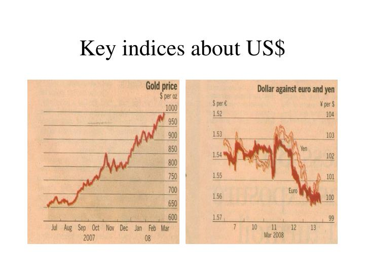 Key indices about US$