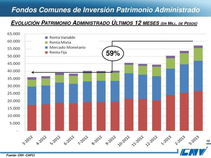 Fondos Comunes de Inversión Patrimonio Administrado