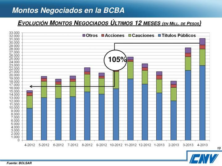 Montos Negociados en la BCBA