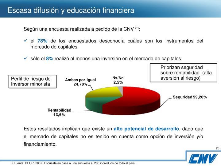 Escasa difusión y educación financiera